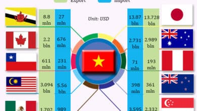Photo of Why Vietnam is being chosen as the new China ?
